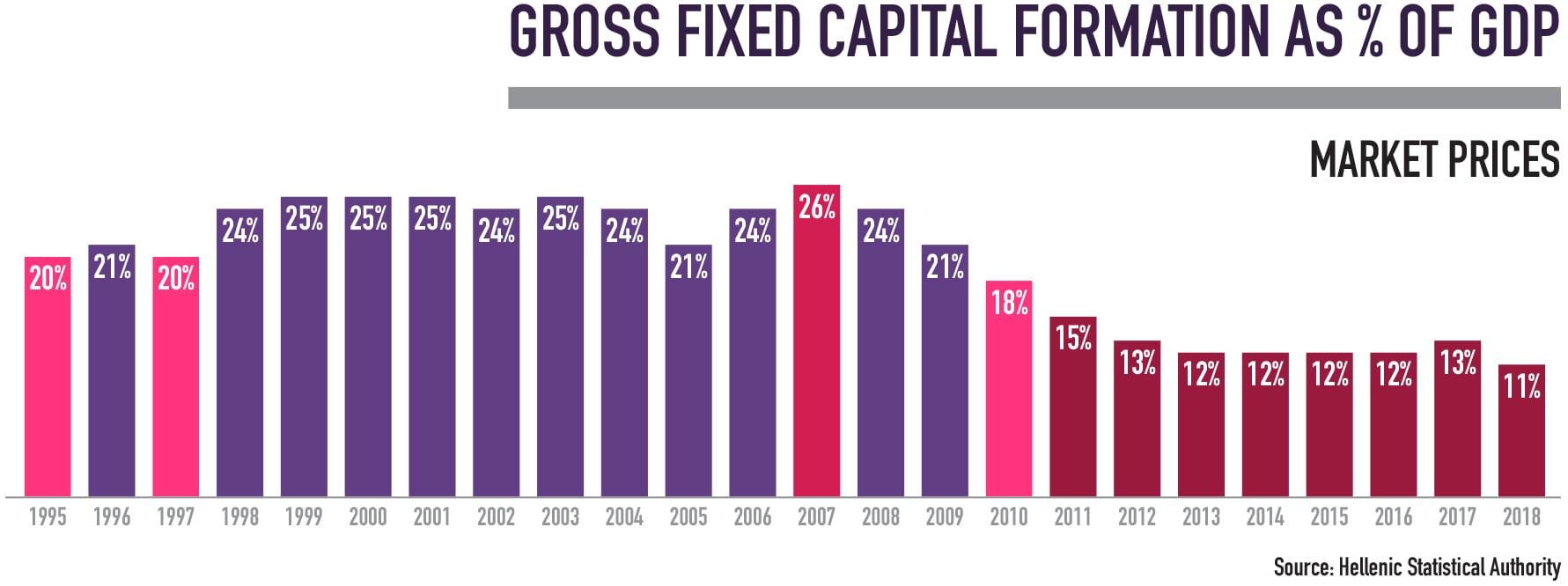 Gross Fixed Capital formations as of GDP
