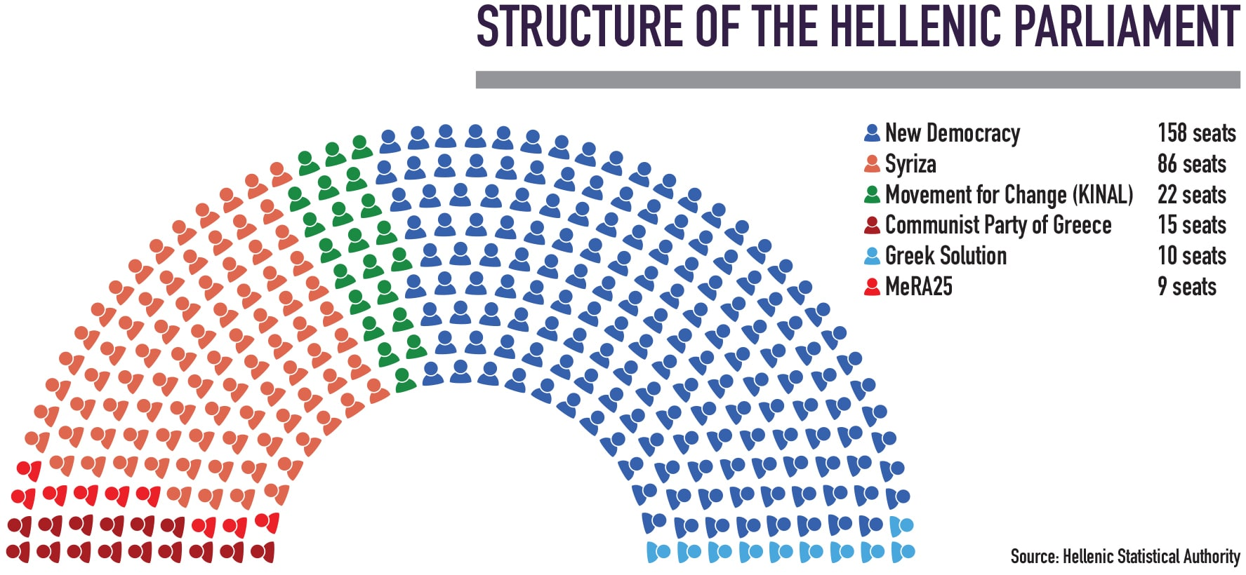 Structure of the Hellenic Parliament 2019, 2020