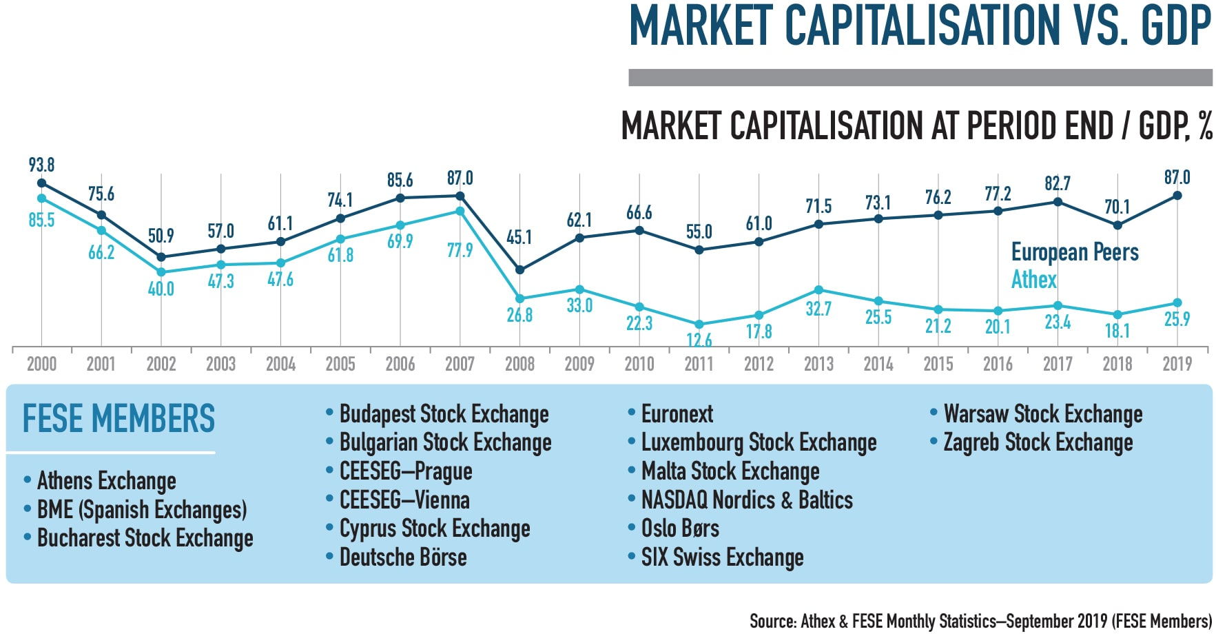 Market Capitalization in Greece Infographic