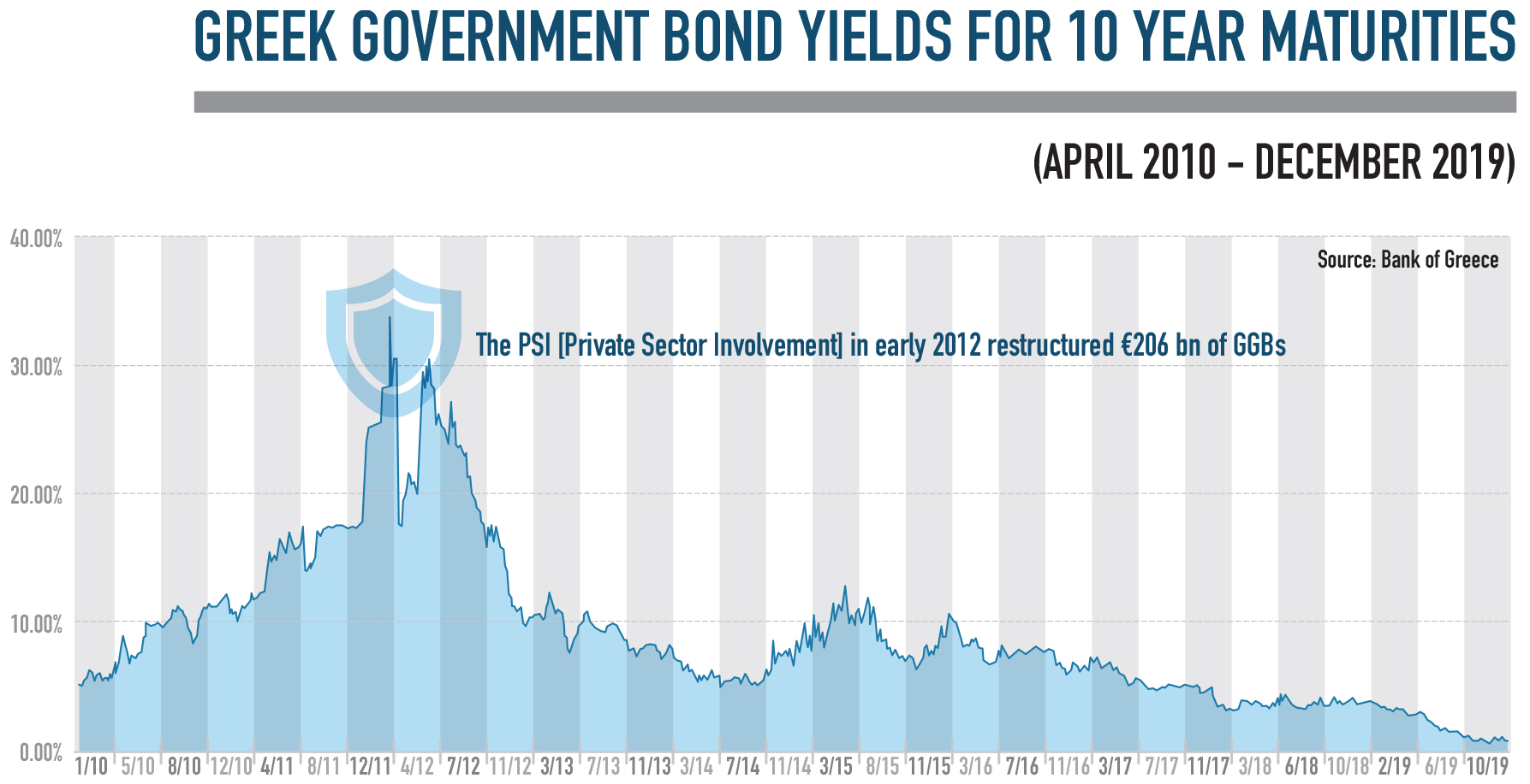 greek government bond yields for 10 year maturities infographic