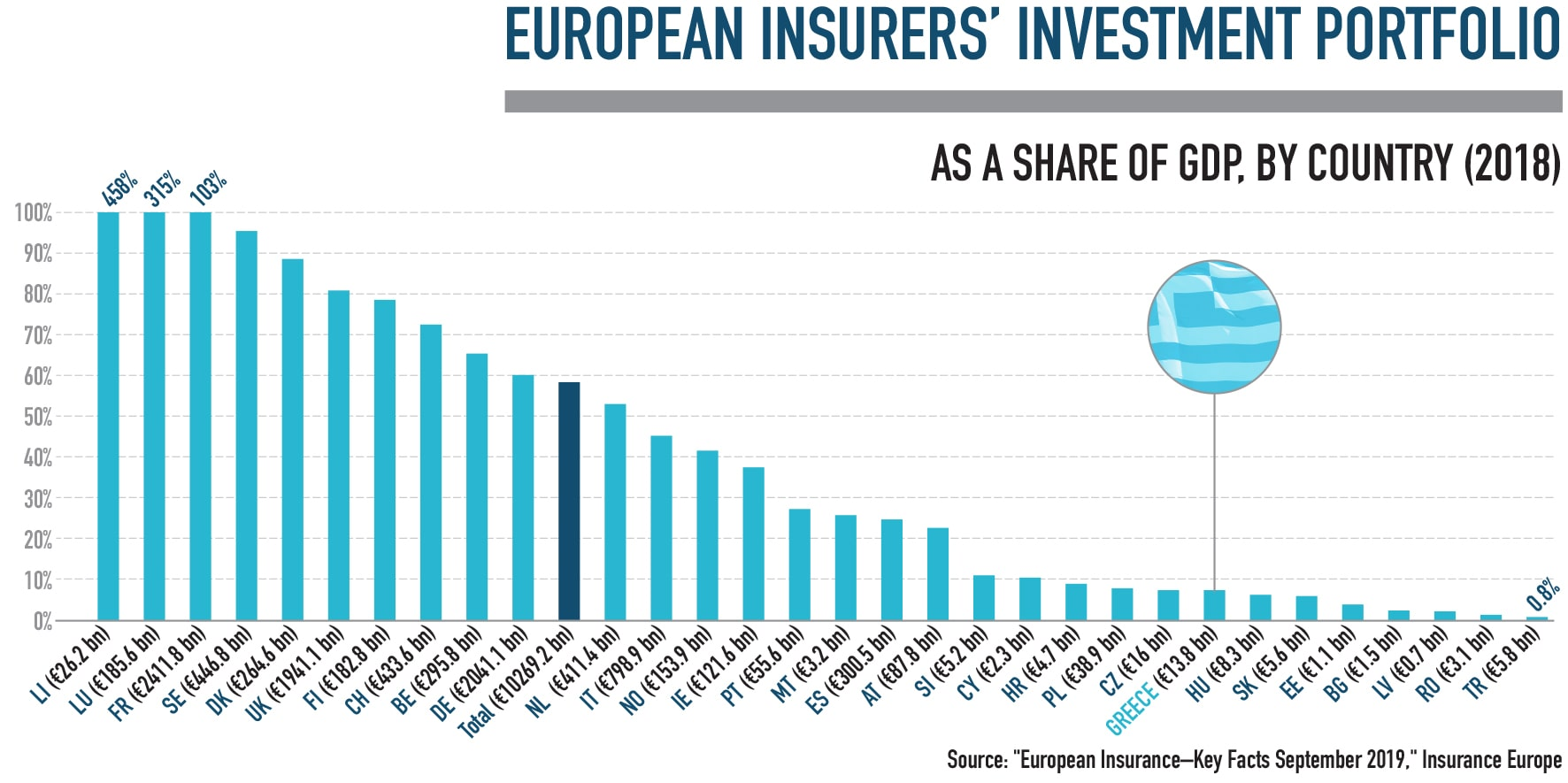 European Insurer's Investment Portfolio as a share of GDBP by country Infographic
