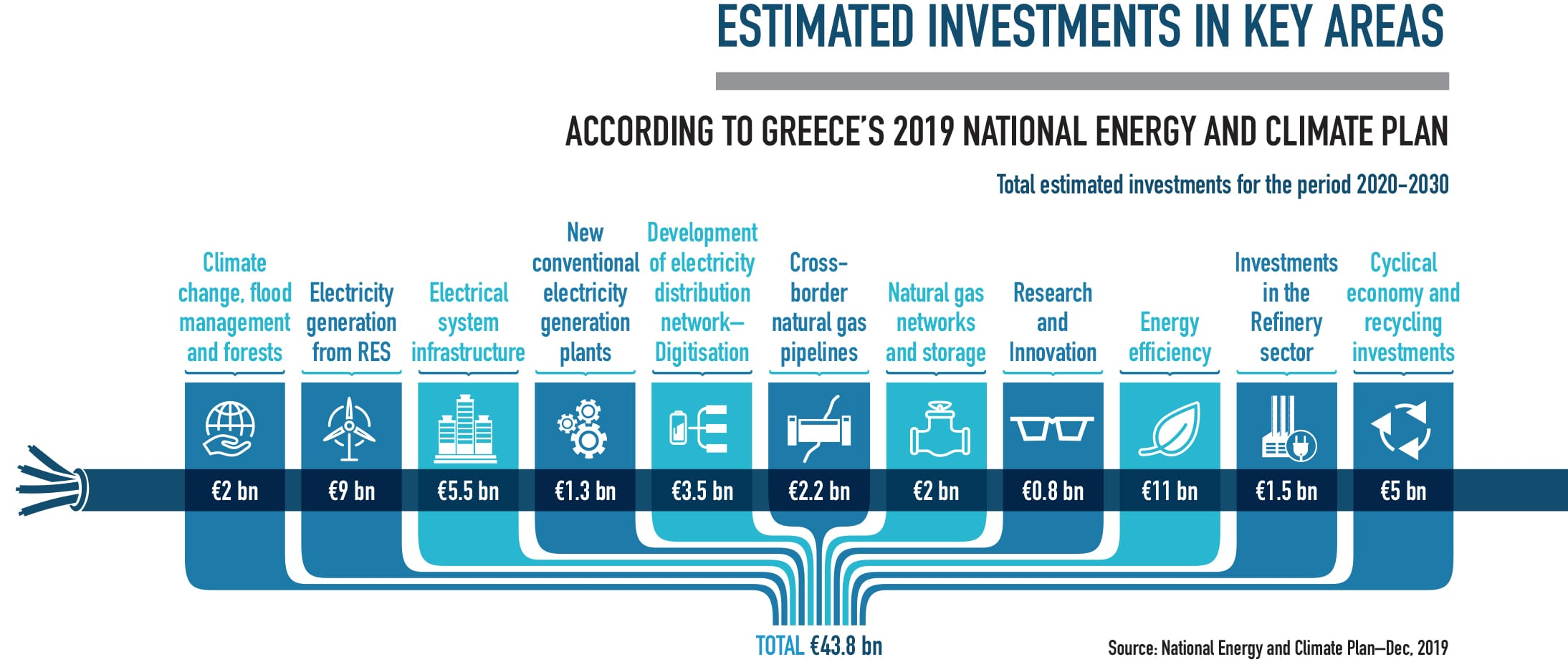 Estimated investemtns in key areas of Greece infographic