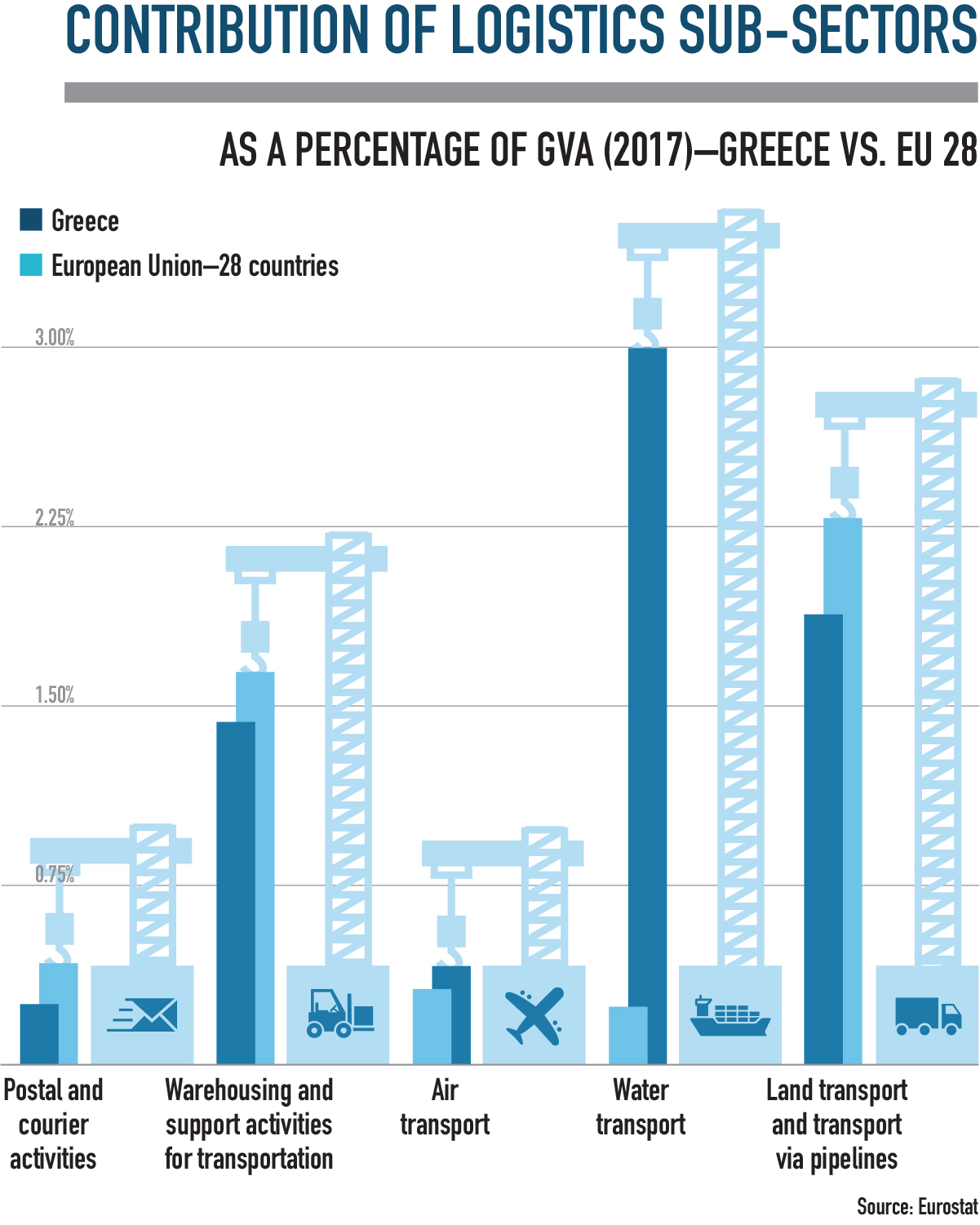 Contribution of logistics sub sectors in greece infographic