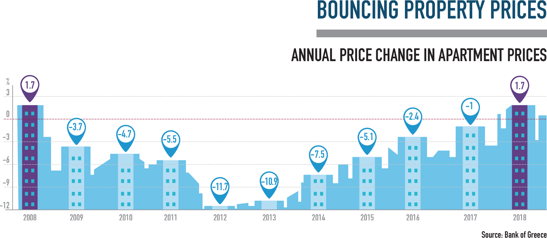 Bouncing property prices in greece real estate infographic