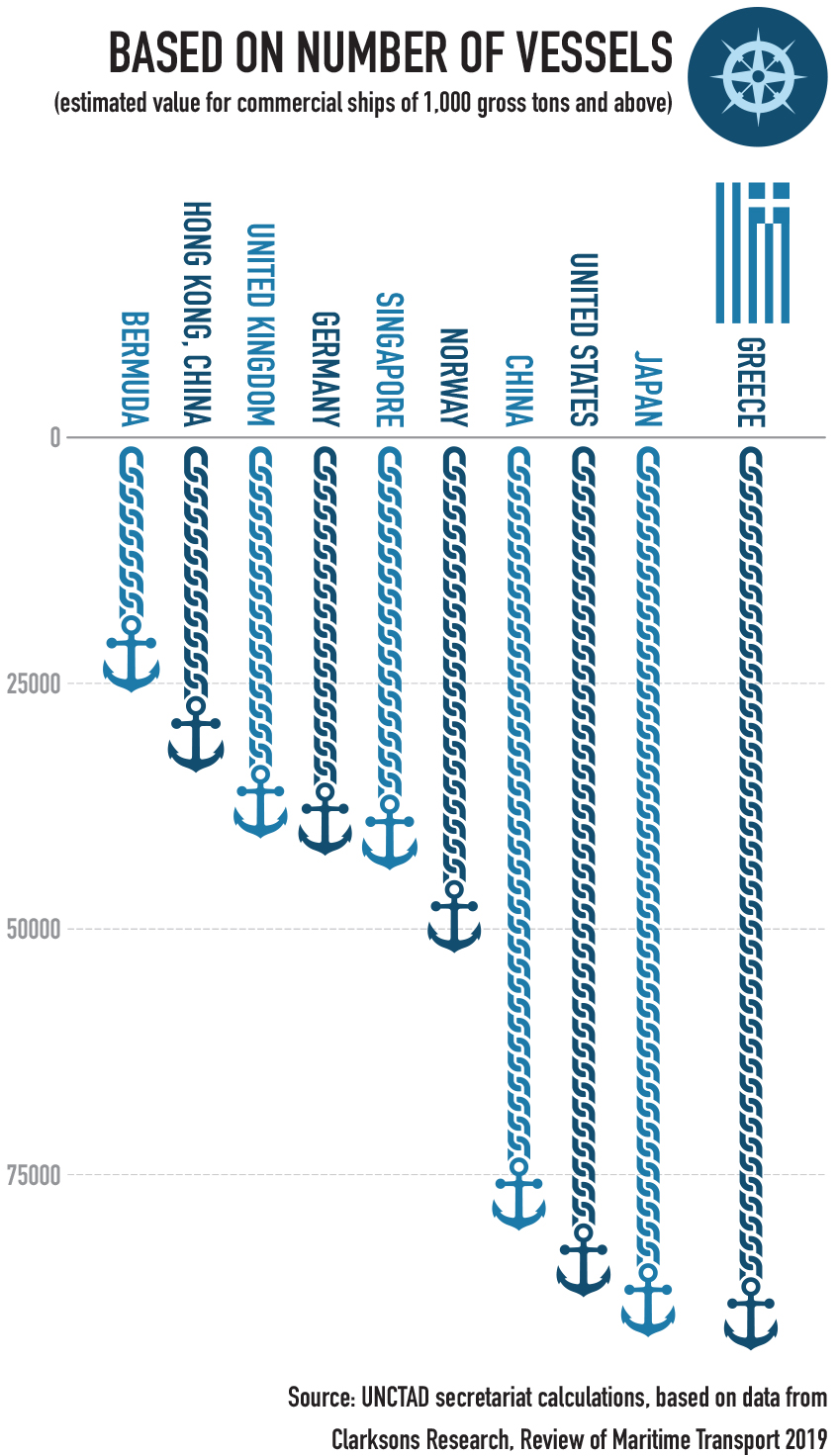 Shipowning territories based on number of vessels greece maritime infographic