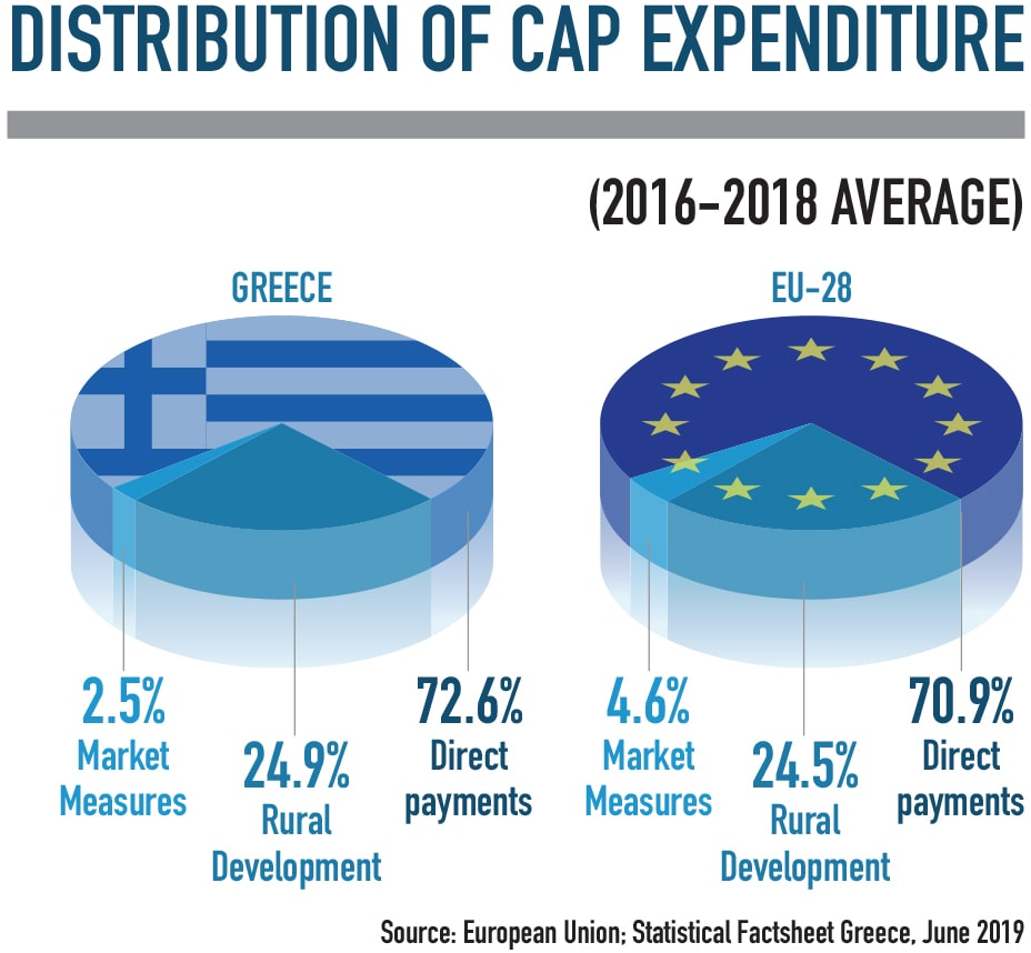 Distribution of CAP expenditure agriculture greece infographic