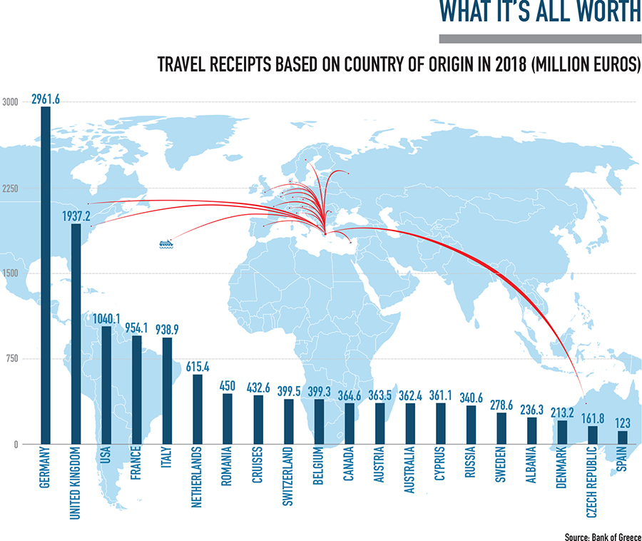 Travel Receipts based on country of origin infographic
