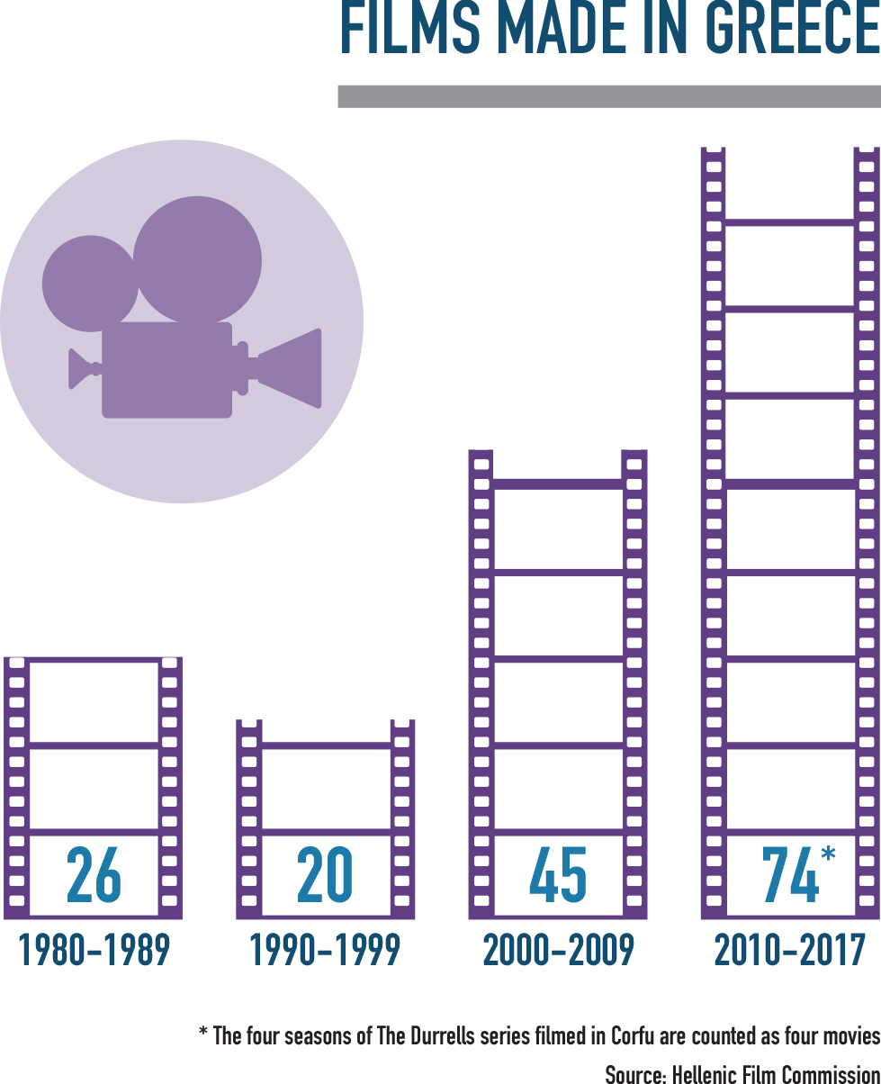 Films Made in greece infographic