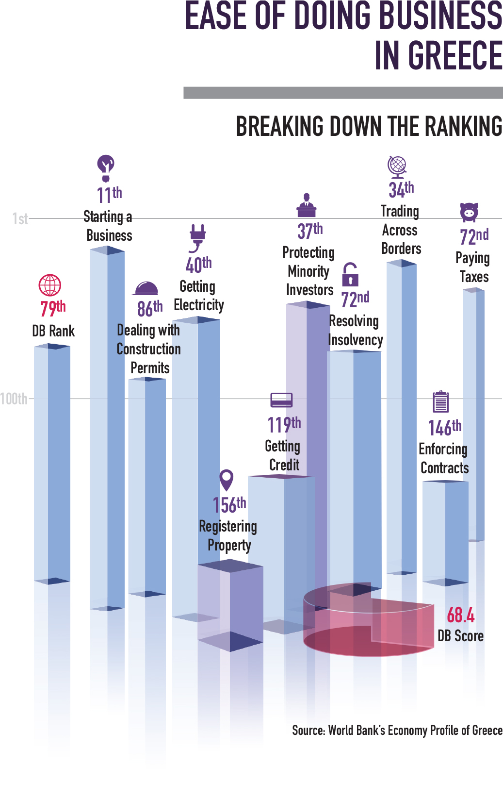 Ease of doing business in Greece infographic