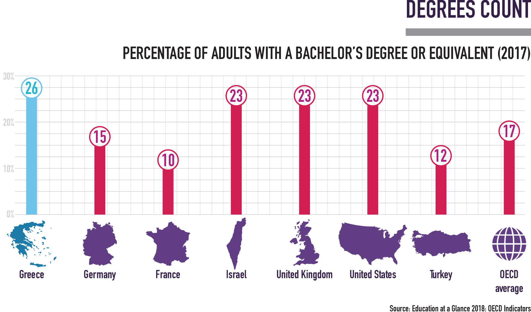 Degrees Count in Greece Infographic