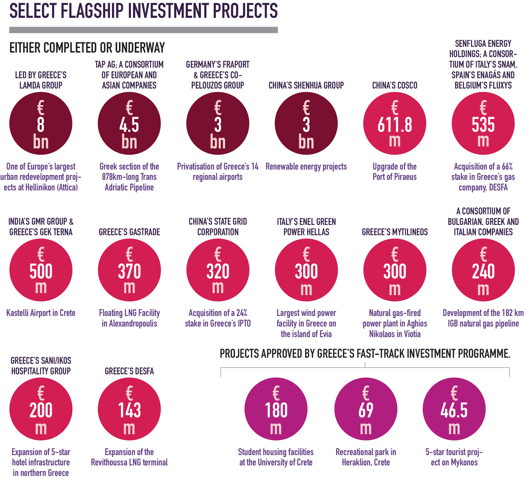 Select flagship investment projects