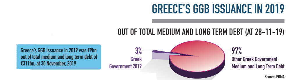 Greece's GGB issuance in 2019 infographic