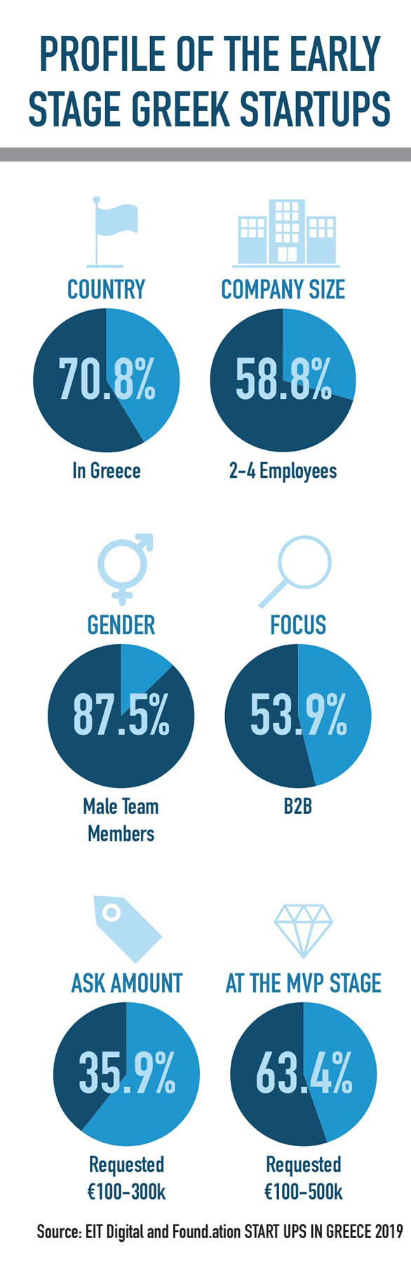 profile of the early stage greek startups infographic